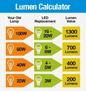 Lumen calculator 1