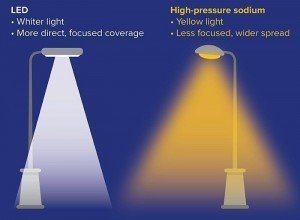 LED-Streetlight-FAQ-Graphic 1