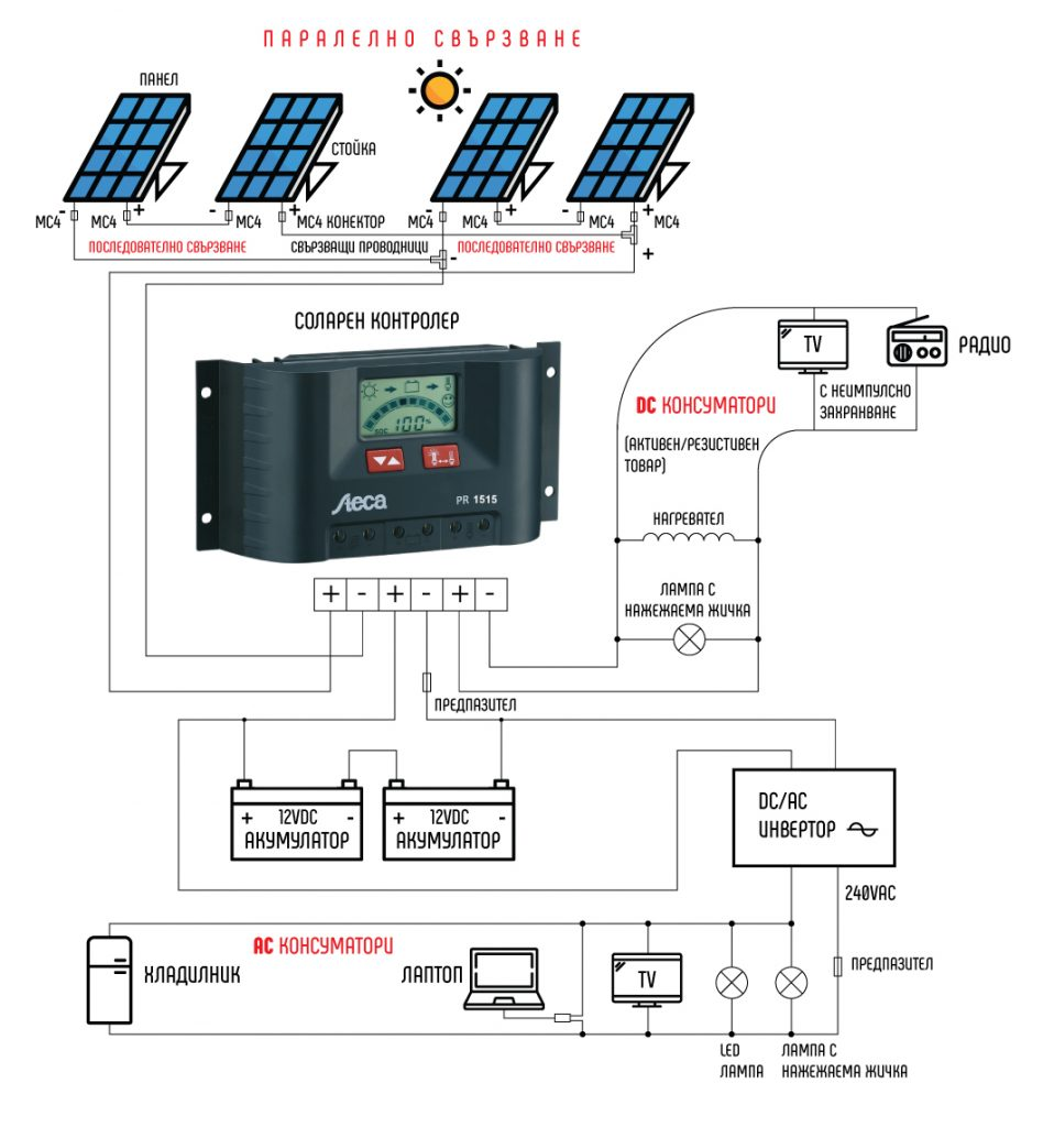 How to build a solar installation and choose a controlling unit (controller) for it 3